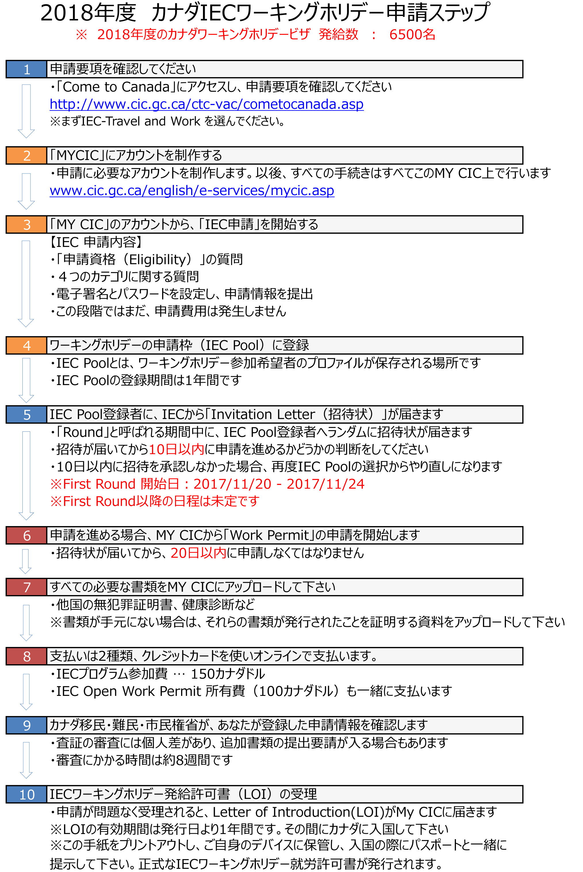 01-CANWH2018-申請チャート